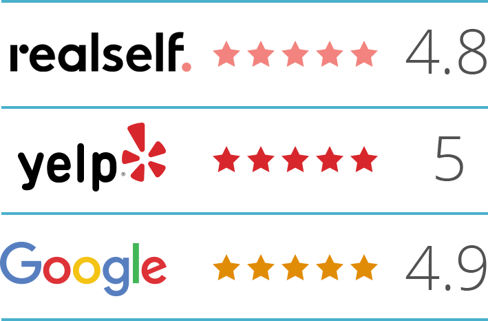 Logos for RealSelf, Yelp, and Google and their scores for Dr. Mustoe based on patient reviews